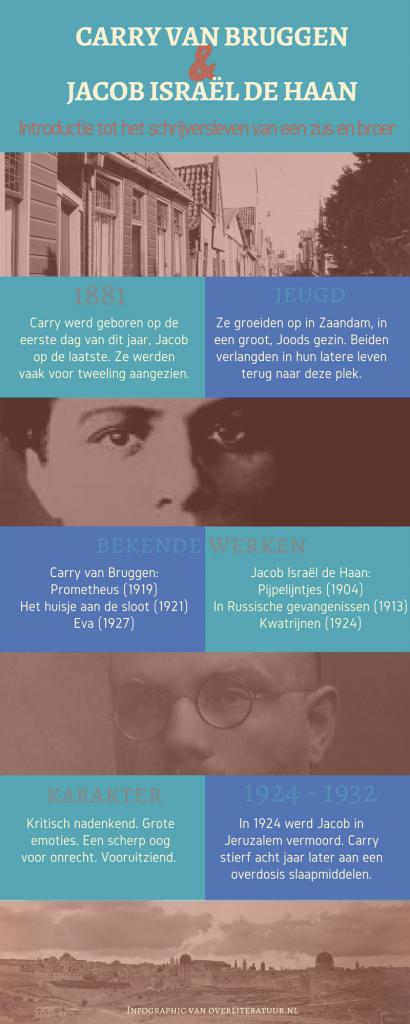 Infographic met korte informatie over Carry van Bruggen en Jacob Israël de Haan